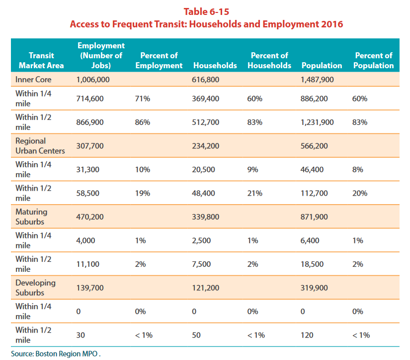Access to Frequent Transit: Households and Employment 2016