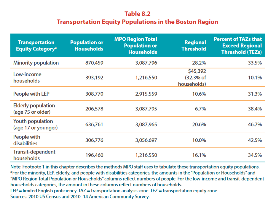 Transportation Equity Populations in the Bay Area